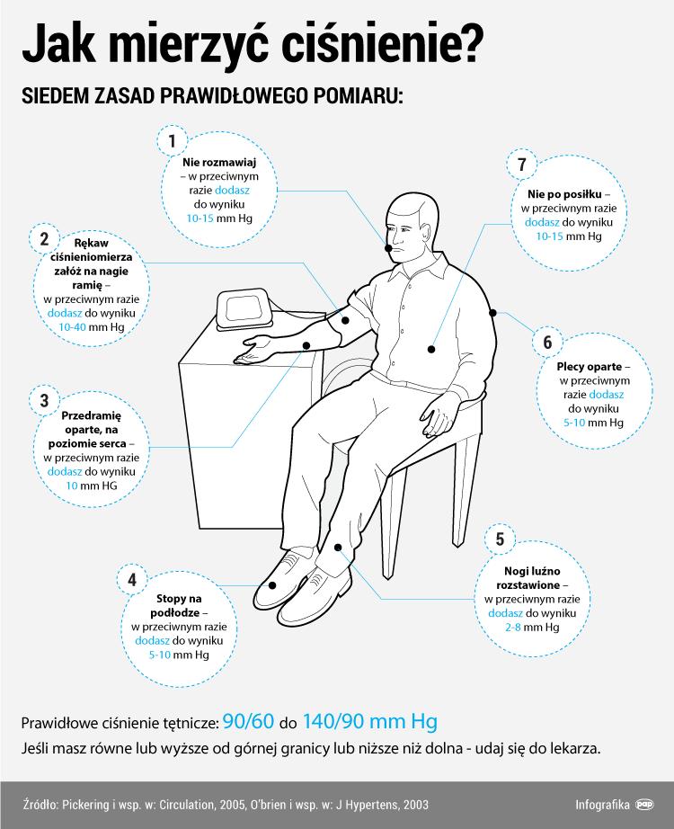 Jak mierzyć ciśnienie tętnicze